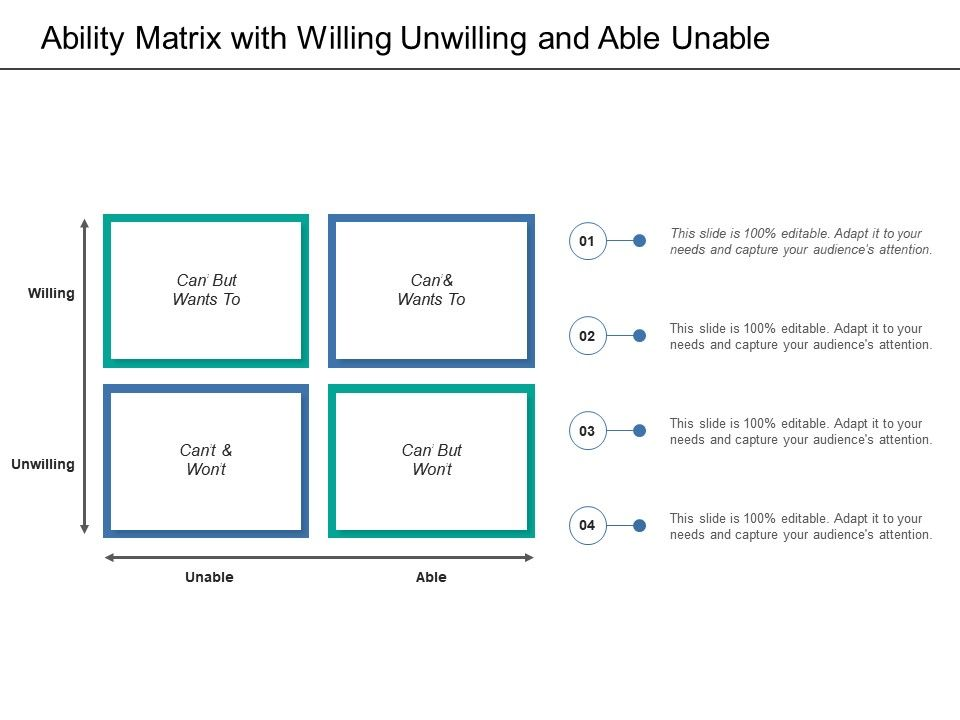 Ability Matrix With Willing Unwilling And Able Unable.