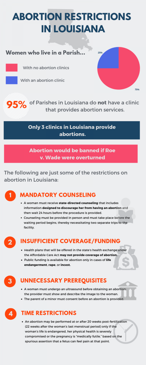 Abortion Restrictions.