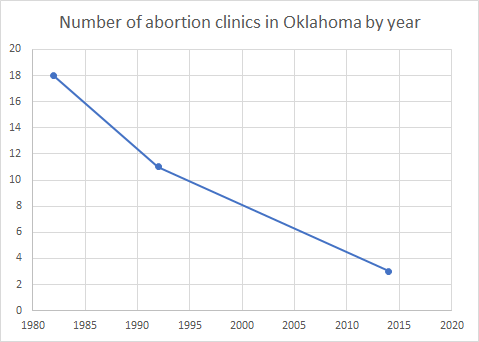 File:Number of abortion clinics in Oklahoma by year.png.