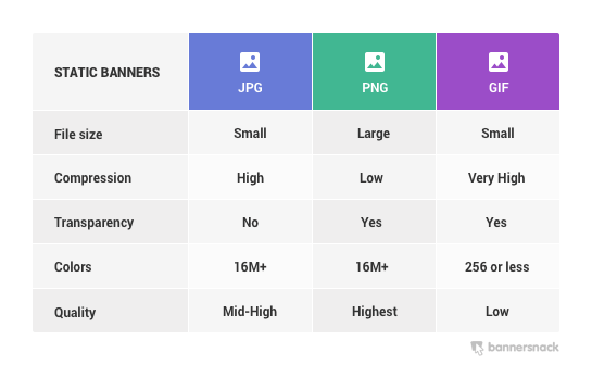 Find Out Which File Format Is Best For Your Display Ad.