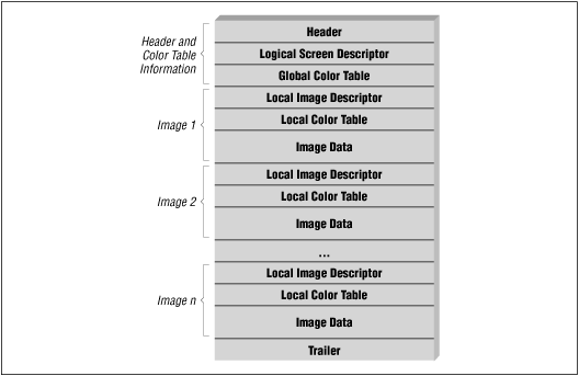 GIF: Summary from the Encyclopedia of Graphics File Formats.