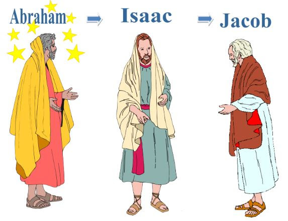 Bible Fun For Kids: The 12 Sons of Jacob vs. The 12 Tribes.