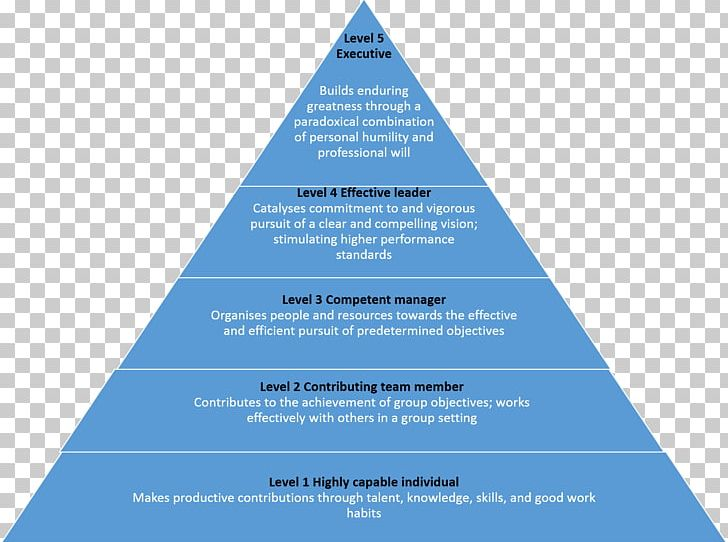 Work Motivation Maslow\'s Hierarchy Of Needs Two.