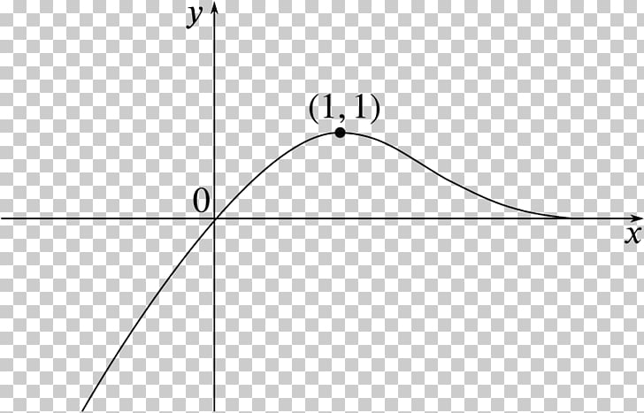 Graph of a function Diagram Absolute value Point, line PNG.