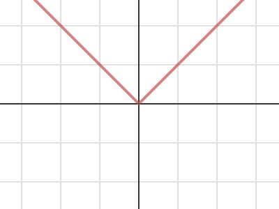 Absolute Value Graphs • Activity Builder by Desmos.