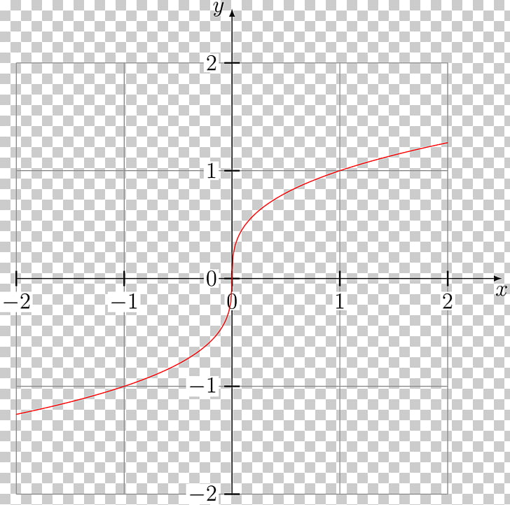Sign function Absolute value Graph of a function Domain of a.