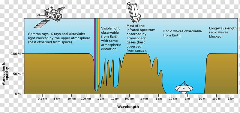 Light Electromagnetic radiation Electromagnetic spectrum.