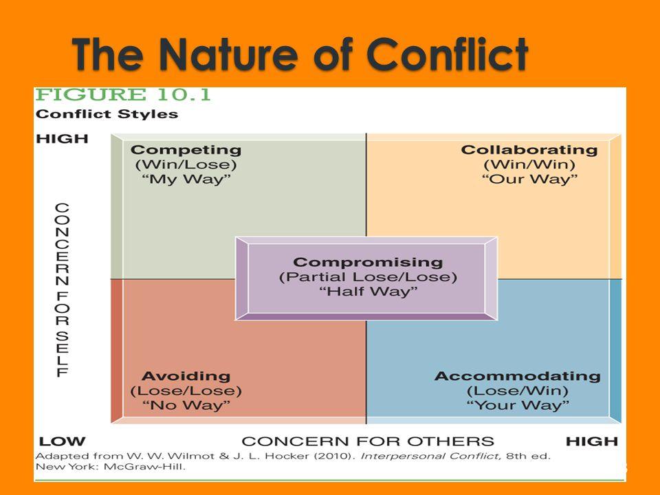 Module Ten: Conflict..