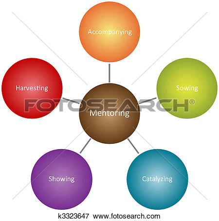 Stock Illustration of Mentoring qualities business diagram.