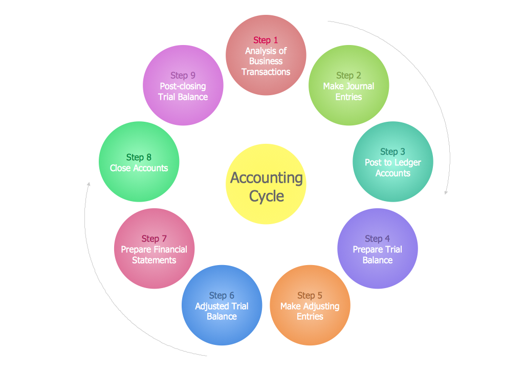 Steps in the Accounting Process.