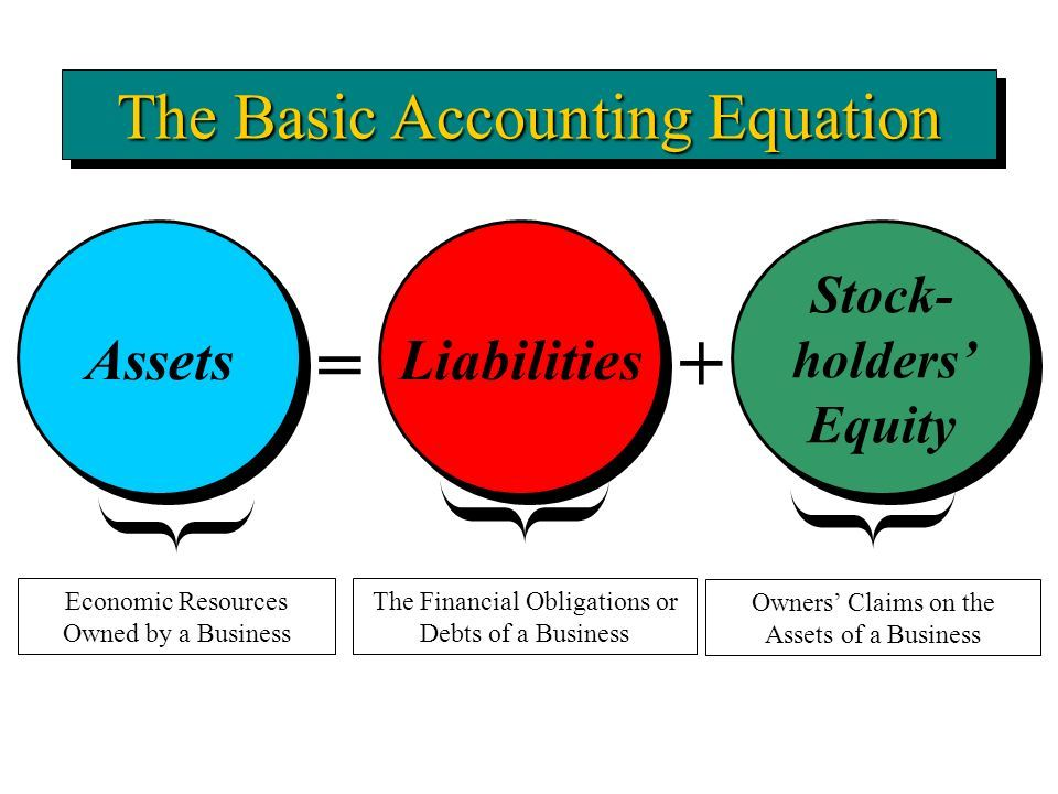 Accounting equation clipart 4 » Clipart Portal.