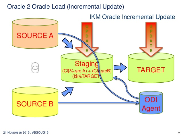 How to solve complex business requirements with Oracle Data Integrato….