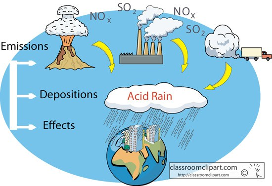 Acid Rain Chemical Clipart 20 Free Cliparts