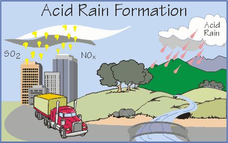 Free Acid Rain Formation Clip Art.