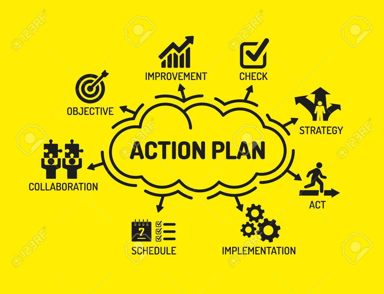 Action Plan. Chart with keywords and icons on yellow background.