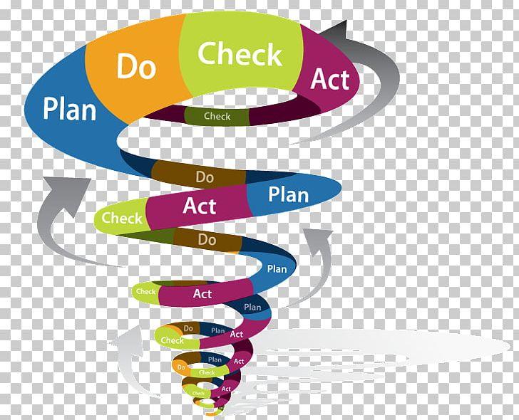 PDCA Action Research Management Service PNG, Clipart, Action, Action.