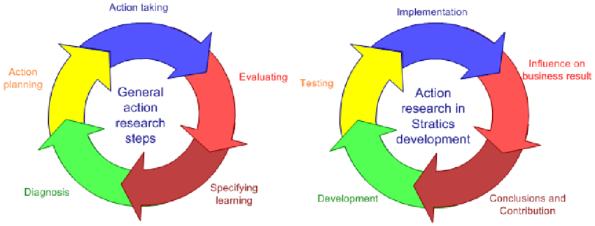 Action research process in the development of Stratics model (ibid.