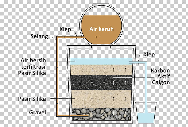 Water Filter Activated carbon Water treatment Media filter.