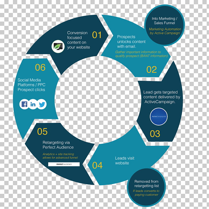 Systems development life cycle Software development process.