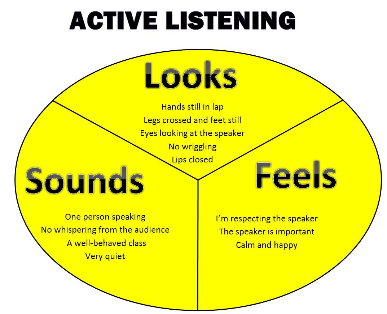 Active Listening Skills Clipart #1.