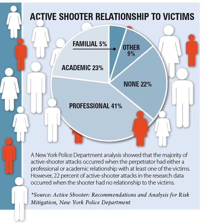 Active Shooter: Is Having A Plan Enough?.