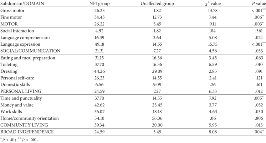 Percent of participants with adaptive functioning.