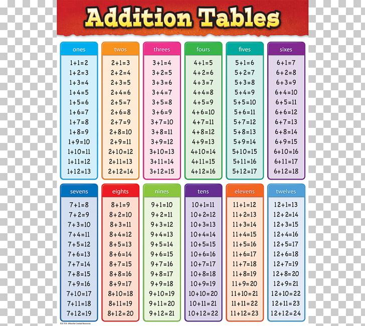 Addition Multiplication table Subtraction Mathematics.
