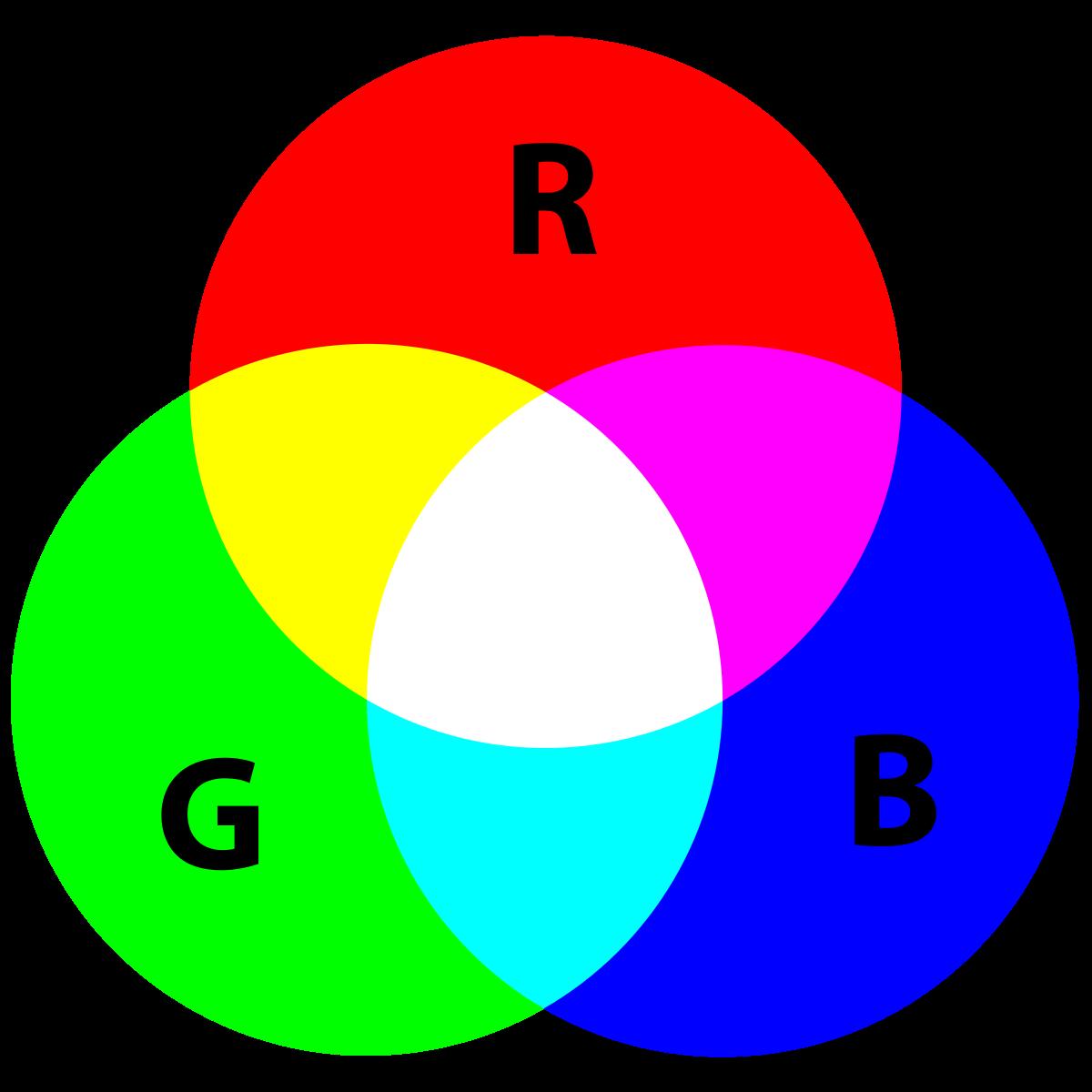 Additive color.