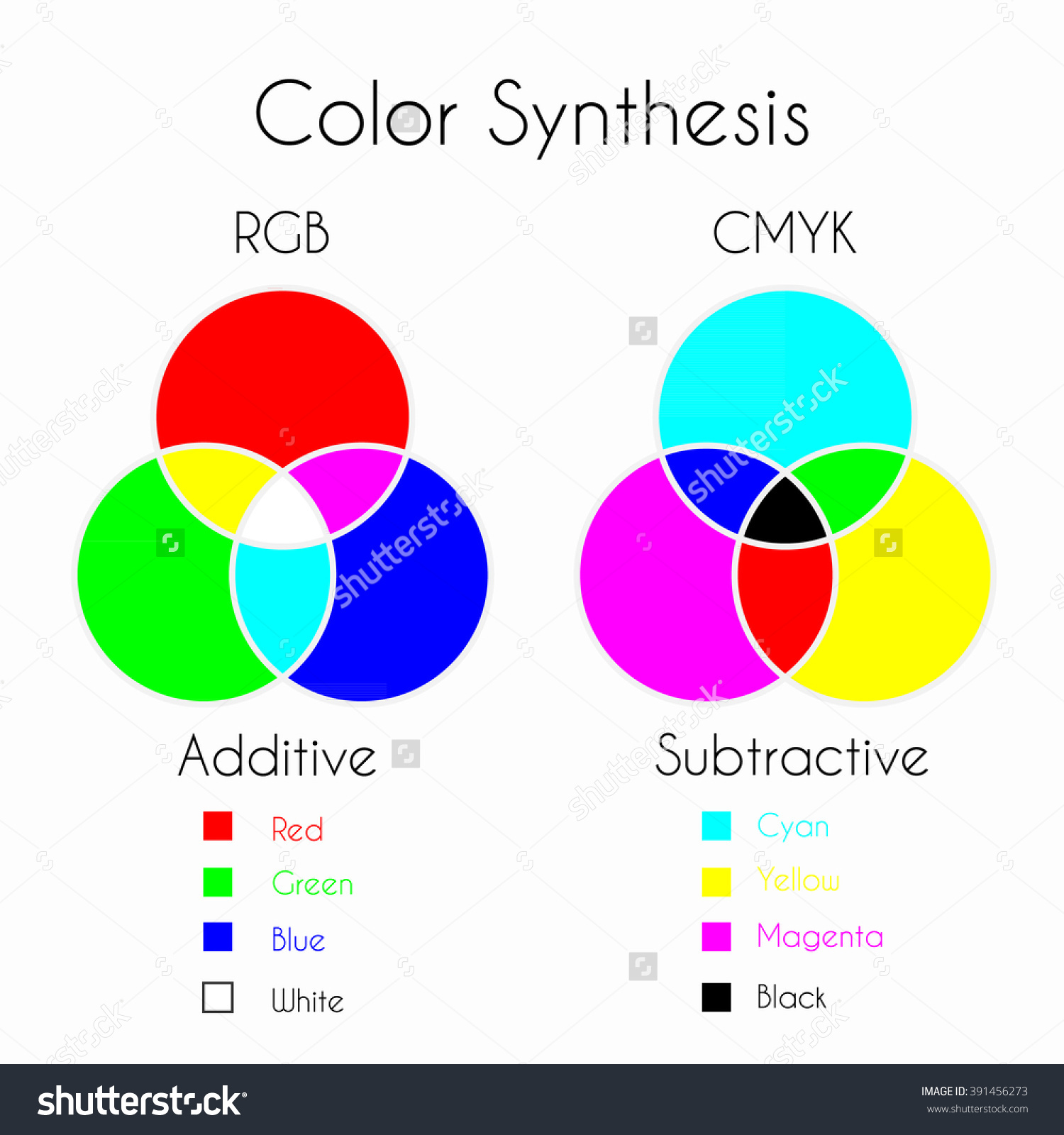 Color Mixing Color Synthesis Additive Subtractive Stock Vector.