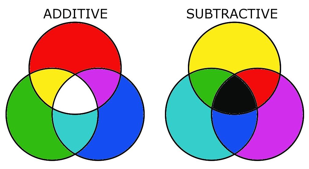 Additive color model clipart #2