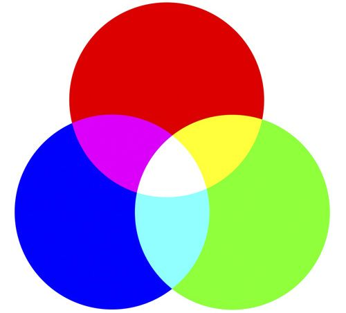 Additive Color occurs when you add all the primary colors of light.