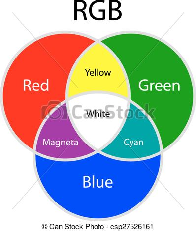 Clip Art Vector of Rgb additive colors model on white background.