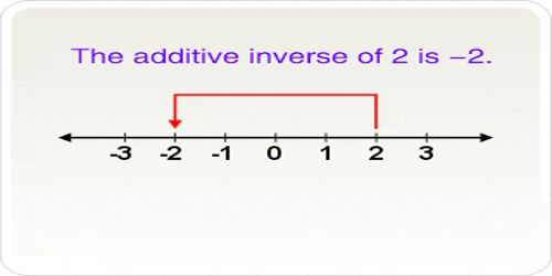 Additive Inverse of a Number.