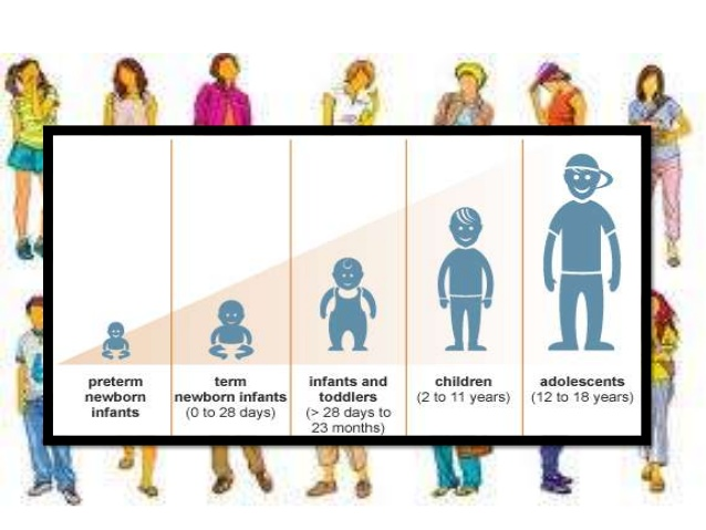 Physical change in human.