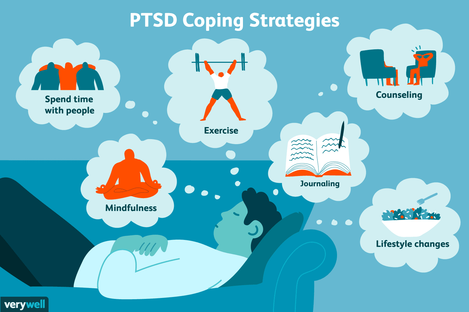 PTSD: Coping, Support, and Living Well.