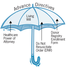 Advance Directives, Health Care Power of Attorney, Living Will.