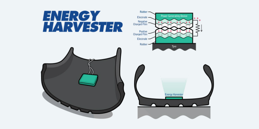 Energy Harvester generates power from friction inside a tyre.