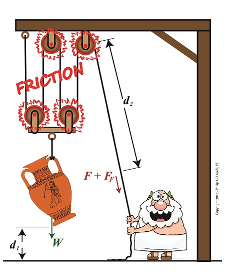 Friction Reduces Pulleys\' Mechanical Advantage.