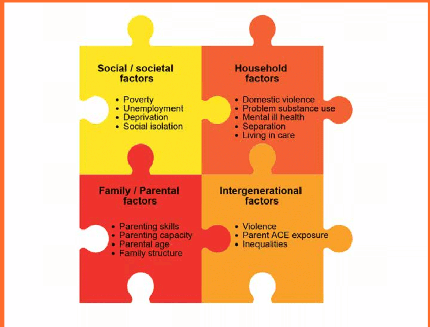6: Interlocking model of risk factors for adverse childhood.