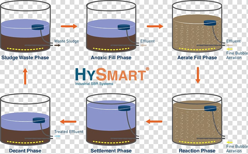 Sequencing batch reactor Chemical reactor Activated sludge.