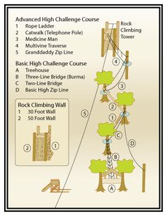 24 Best Ideas: High Ropes images.