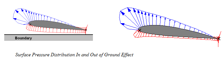 effect of height on ground effect.