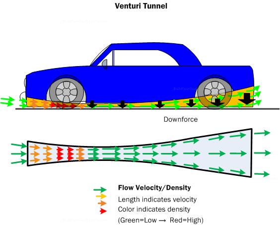 Car Aerodynamics Basics, How.