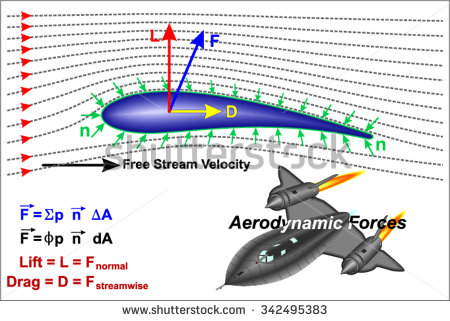 Aerodynamics Stock Photos, Royalty.