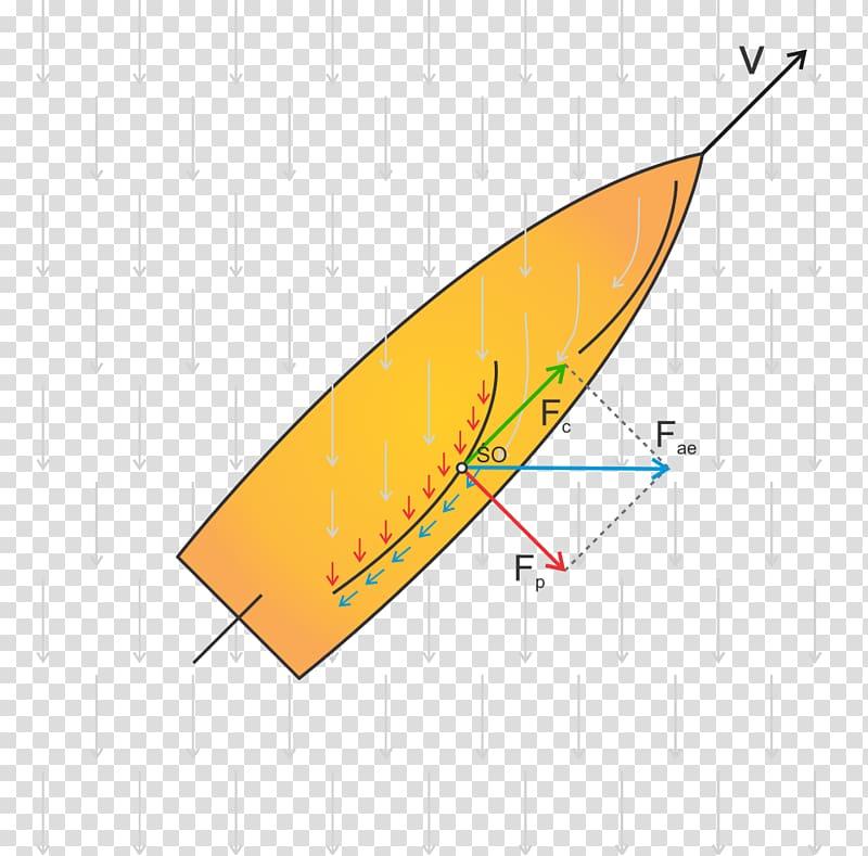 Aerodynamic force Aerodynamics Sail Siła ciągu, sail.