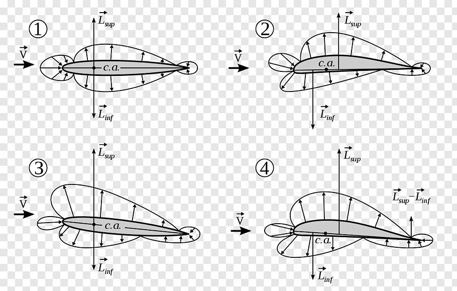Airfoil Center of pressure Aerodynamic center Lift, others.