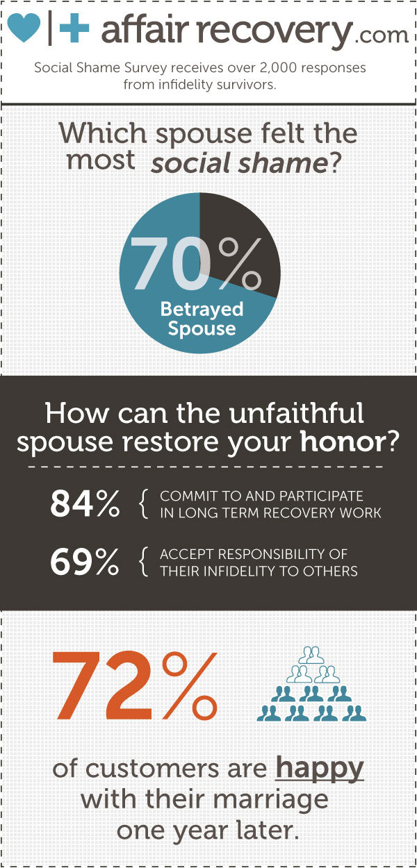 New Survey by Affair Recovery Finds Betrayed Spouse Experiences.