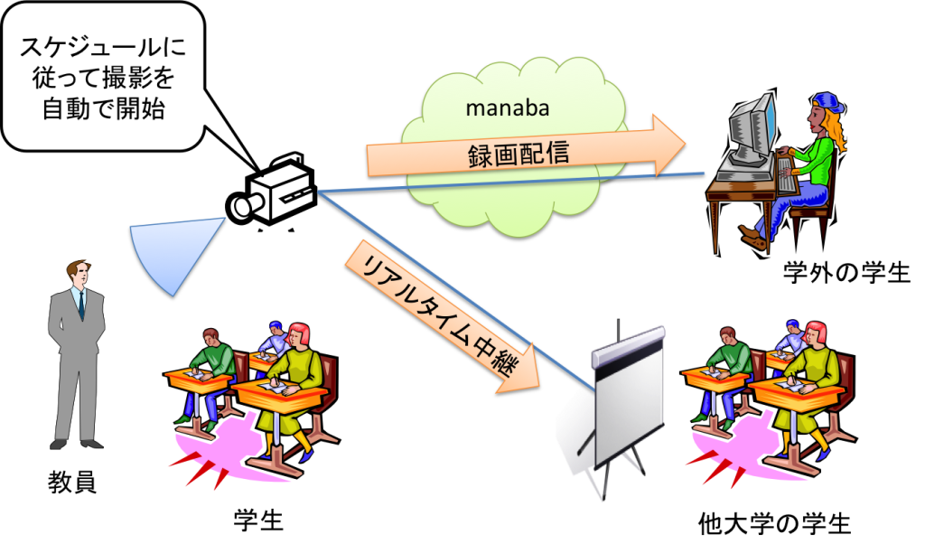 Remote Lecture/Automatic Recording Lecture System.