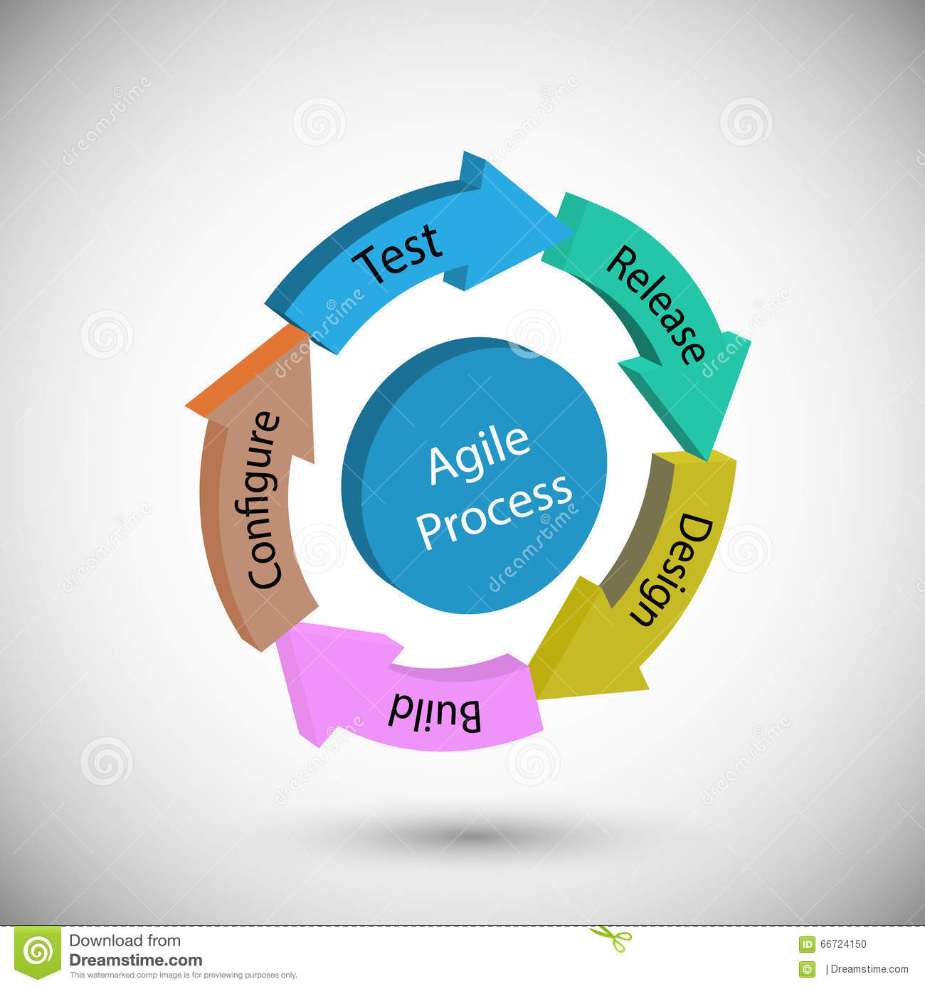 Concept Of Software Development Life Cycle And Agile Methodology.