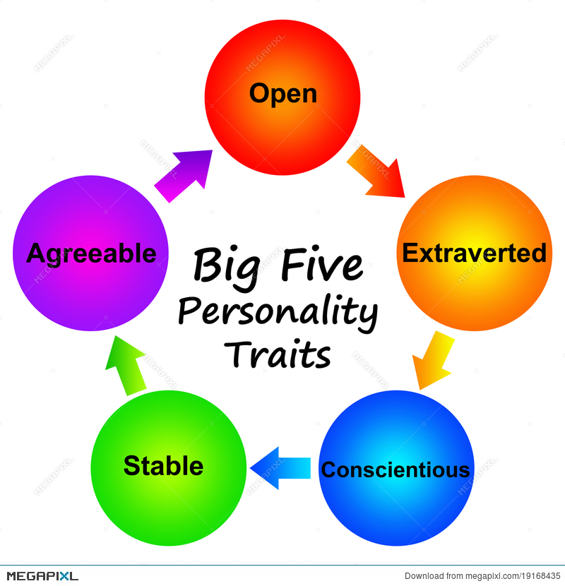 Personality Traits Illustration 19168435.